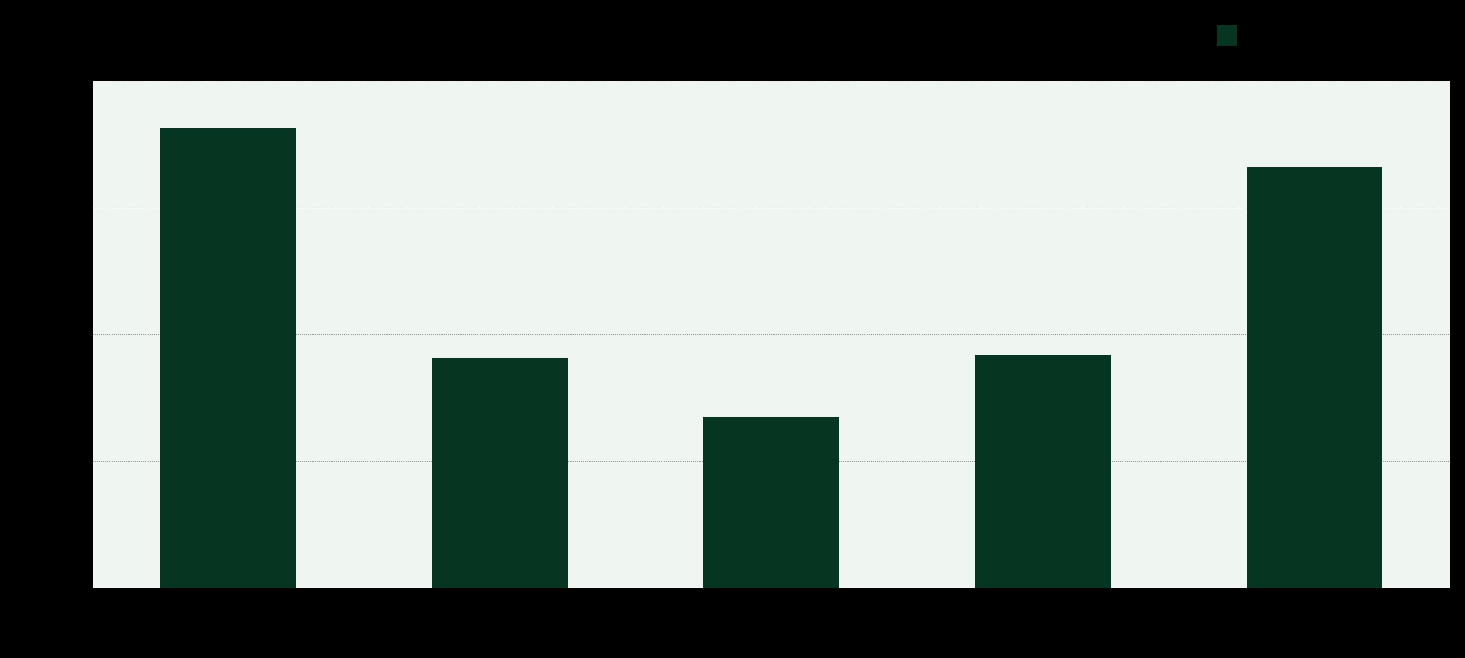 Webinar attendance rate per weekday