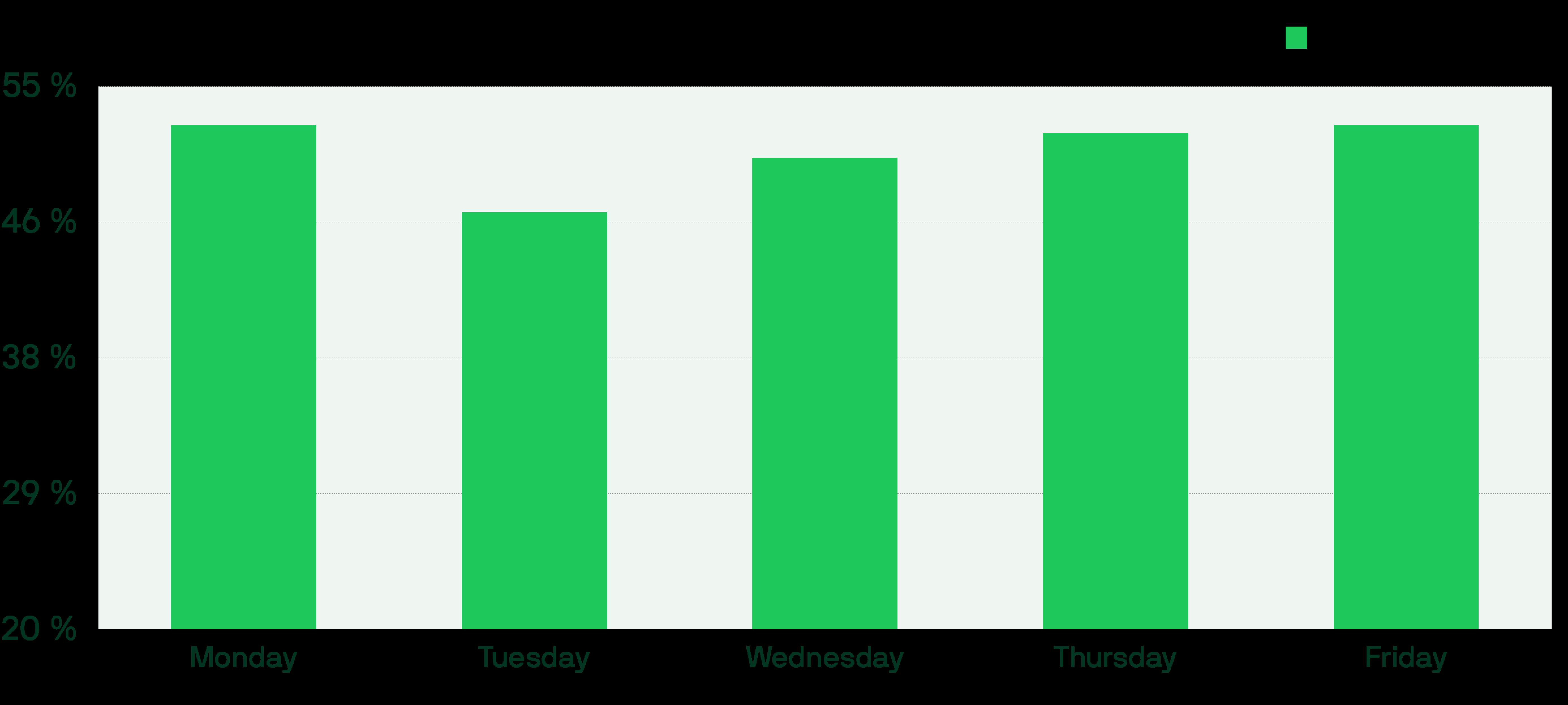 Webinar conversion rates per weekday