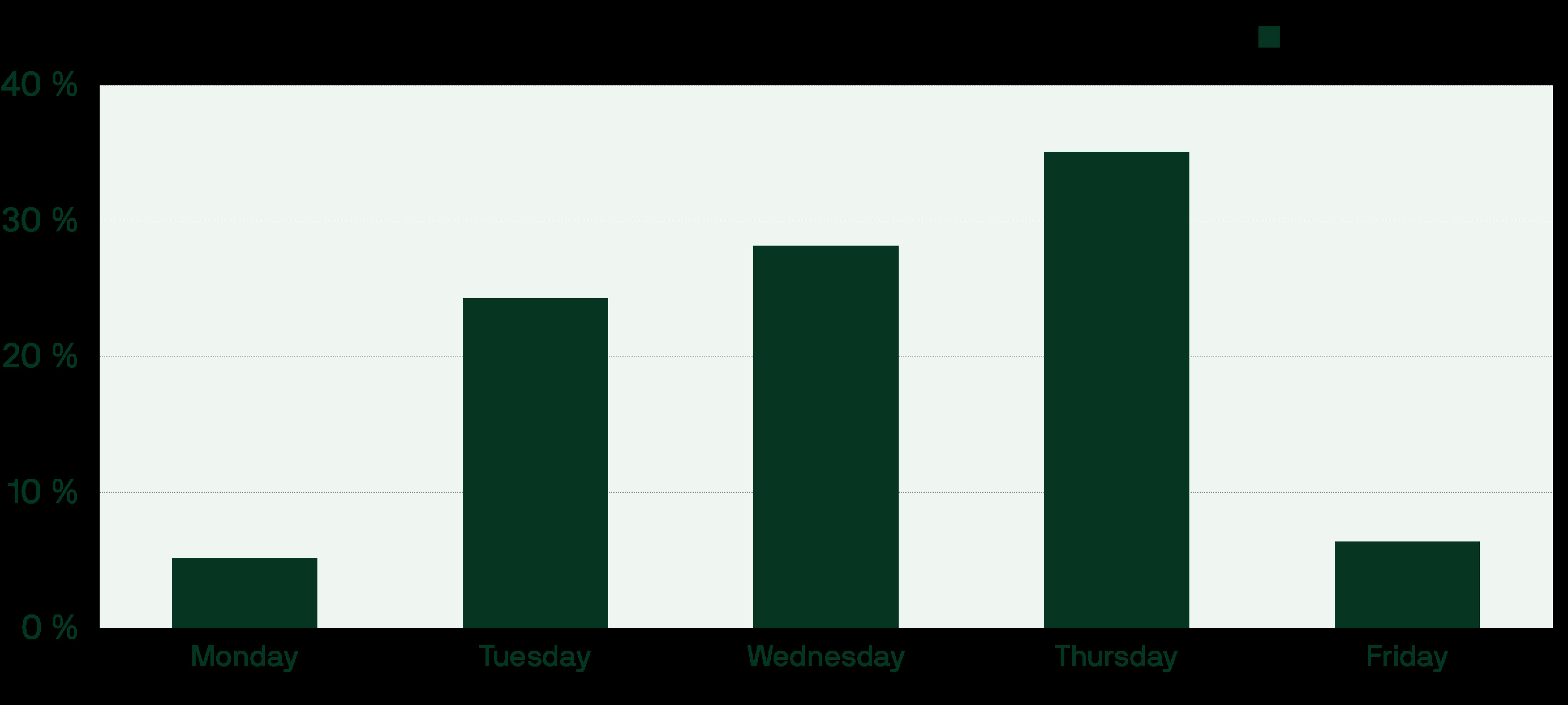 Webinar Day of the week